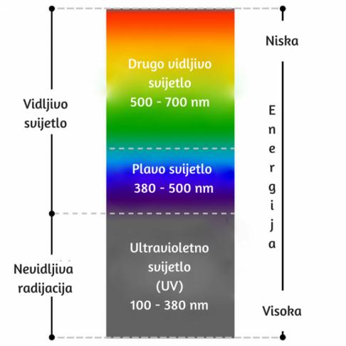 Svijetlosni spektarr